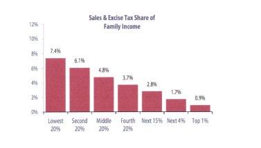 sales tax chart moveny blog